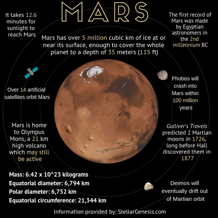 Mars Infographic Social Media (1)